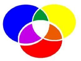 Loi de la colorimetrie en coiffure